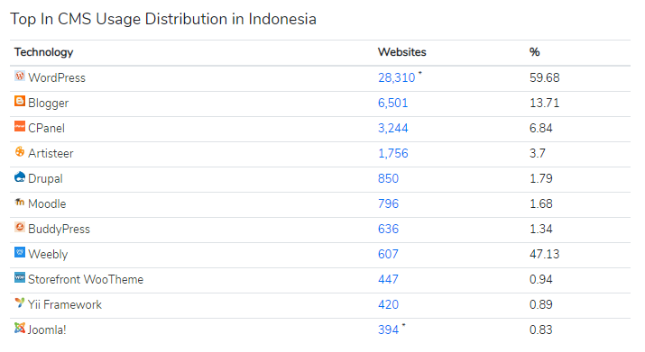 cms-di-indonesia-trends.builtwith.com-cms-country-Indonesia